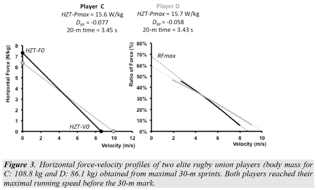 Interpreting Power-Force-Velocity Profiles for